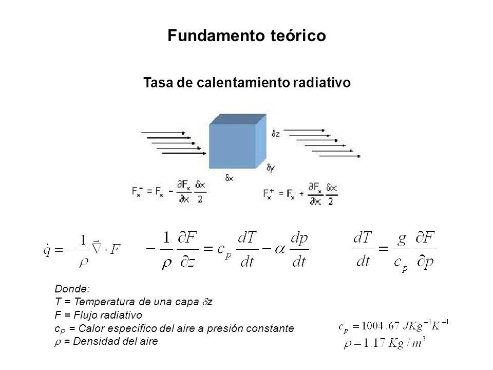 Fundamento teórico Tasa de calentamiento radiativo Donde: T = Temperatura de una capa z F = Flujo radiativo c P = Calor especifico del aire a presión