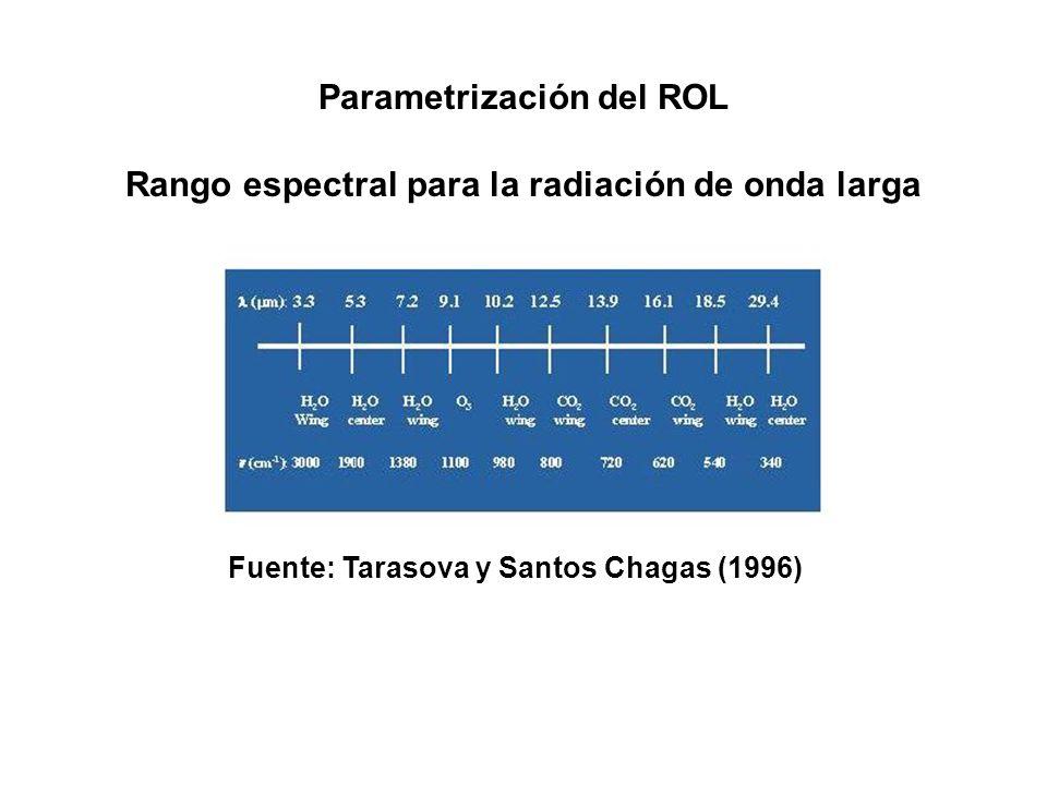 Parametrización del ROL Fuente: Tarasova y Santos Chagas (1996) Rango espectral para la radiación de onda larga