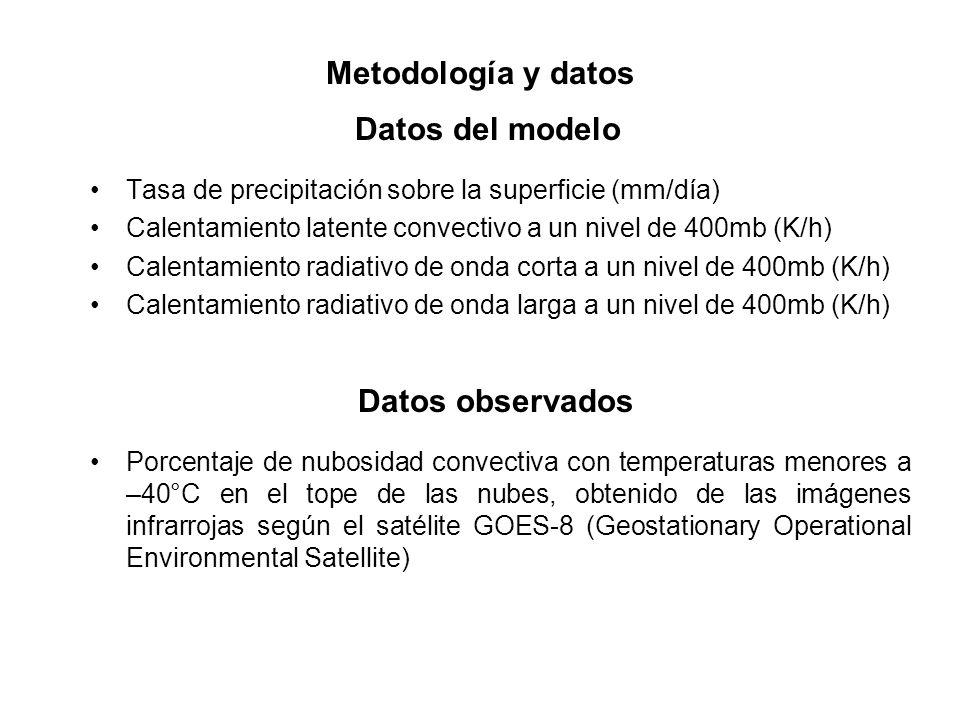 Tasa de precipitación sobre la superficie (mm/día) Calentamiento latente convectivo a un nivel de 400mb (K/h) Calentamiento radiativo de onda corta a