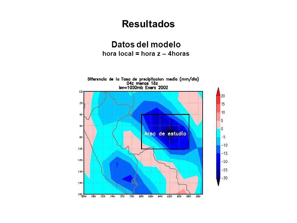 Resultados Datos del modelo hora local = hora z – 4horas