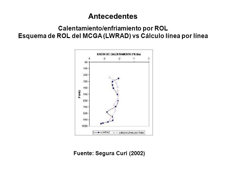 Antecedentes Calentamiento/enfriamiento por ROL Esquema de ROL del MCGA (LWRAD) vs Cálculo línea por línea Fuente: Segura Curi (2002)
