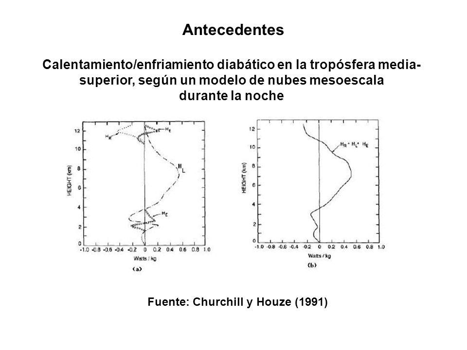 Antecedentes Calentamiento/enfriamiento diabático en la tropósfera media- superior, según un modelo de nubes mesoescala durante el día Fuente: Churchill y Houze (1991)