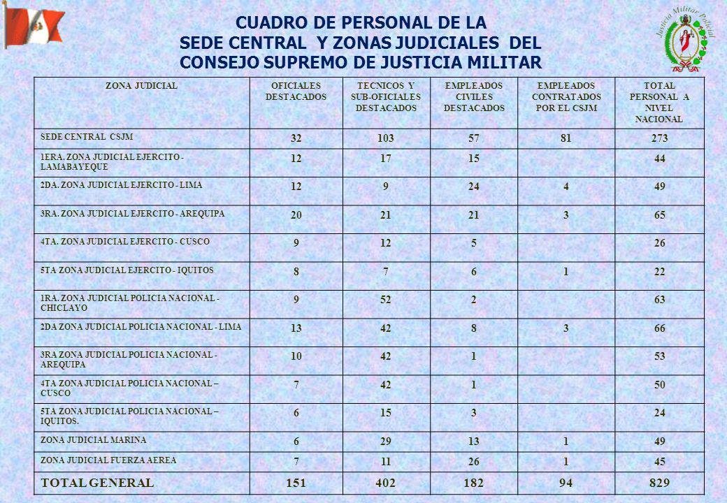 ZONA JUDICIALOFICIALES DESTACADOS TECNICOS Y SUB-OFICIALES DESTACADOS EMPLEADOS CIVILES DESTACADOS EMPLEADOS CONTRATADOS POR EL CSJM TOTAL PERSONAL A NIVEL NACIONAL SEDE CENTRAL CSJM 321035781273 1ERA.