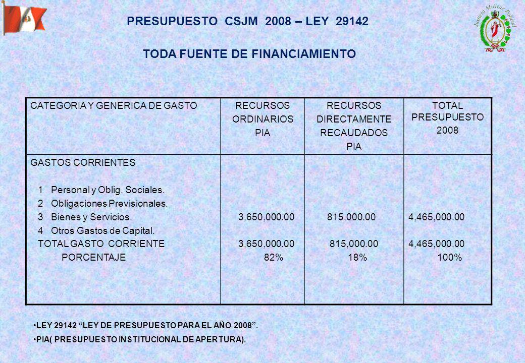 PRESUPUESTO CSJM 2008 – LEY 29142 TODA FUENTE DE FINANCIAMIENTO CATEGORIA Y GENERICA DE GASTORECURSOS ORDINARIOS PIA RECURSOS DIRECTAMENTE RECAUDADOS PIA TOTAL PRESUPUESTO 2008 GASTOS CORRIENTES 1 Personal y Oblig.