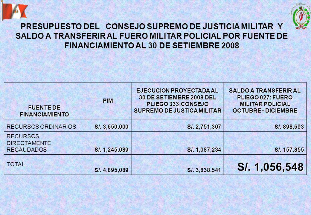 FUENTE DE FINANCIAMIENTO PIM EJECUCION PROYECTADA AL 30 DE SETIEMBRE 2008 DEL PLIEGO 333:CONSEJO SUPREMO DE JUSTICA MILITAR SALDO A TRANSFERIR AL PLIEGO 027: FUERO MILITAR POLICIAL OCTUBRE - DICIEMBRE RECURSOS ORDINARIOS S/.