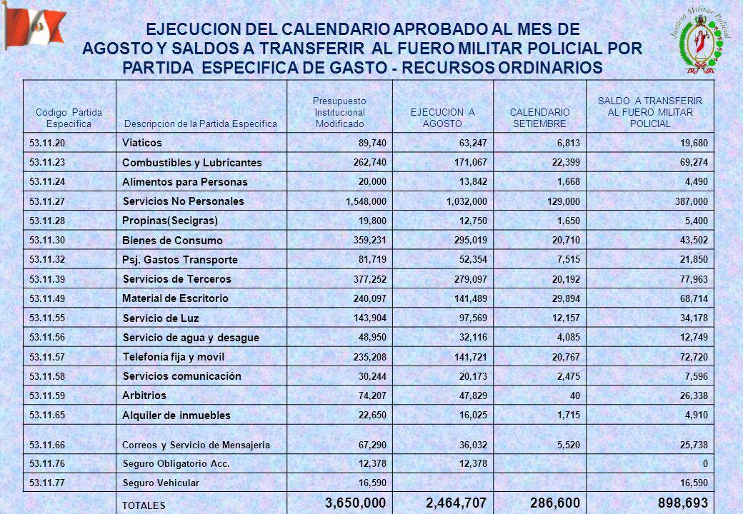 Codigo Partida EspecificaDescripcion de la Partida Especifica Presupuesto Institucional Modificado EJECUCION A AGOSTO CALENDARIO SETIEMBRE SALDO A TRANSFERIR AL FUERO MILITAR POLICIAL 53.11.20 Viaticos 89,74063,2476,81319,680 53.11.23 Combustibles y Lubricantes 262,740171,06722,39969,274 53.11.24 Alimentos para Personas 20,00013,8421,6684,490 53.11.27 Servicios No Personales 1,548,0001,032,000129,000387,000 53.11.28 Propinas(Secigras) 19,80012,7501,6505,400 53.11.30 Bienes de Consumo 359,231295,01920,71043,502 53.11.32 Psj.