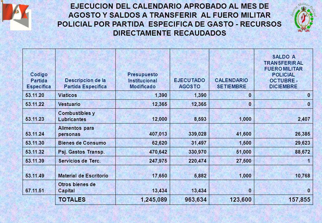 EJECUCION DEL CALENDARIO APROBADO AL MES DE AGOSTO Y SALDOS A TRANSFERIR AL FUERO MILITAR POLICIAL POR PARTIDA ESPECIFICA DE GASTO - RECURSOS DIRECTAMENTE RECAUDADOS Codigo Partida Especifica Descripcion de la Partida Especifica Presupuesto Institucional Modificado EJECUTADO AGOSTO CALENDARIO SETIEMBRE SALDO A TRANSFERIR AL FUERO MILITAR POLICIAL OCTUBRE - DICIEMBRE 53.11.20Viaticos1,390 00 53.11.22Vestuario12,365 00 53.11.23 Combustibles y Lubricantes12,0008,5931,0002,407 53.11.24 Alimentos para personas407,013339,02841,60026,385 53.11.30Bienes de Consumo62,62031,4971,50029,623 53.11.32Psj.