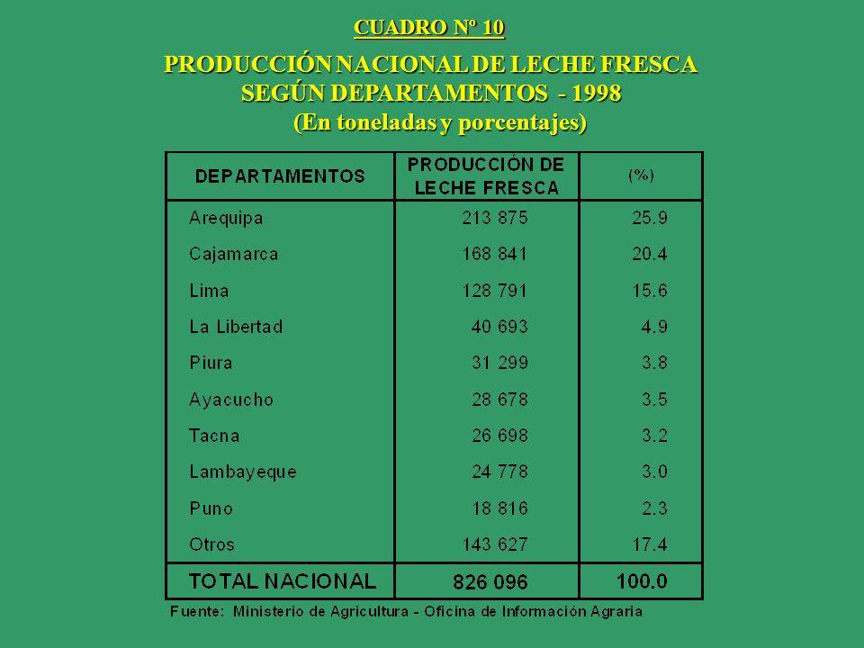 PRODUCCIÓN NACIONAL DE LECHE FRESCA SEGÚN DEPARTAMENTOS - 1998 (En toneladas y porcentajes) (En toneladas y porcentajes) CUADRO Nº 10