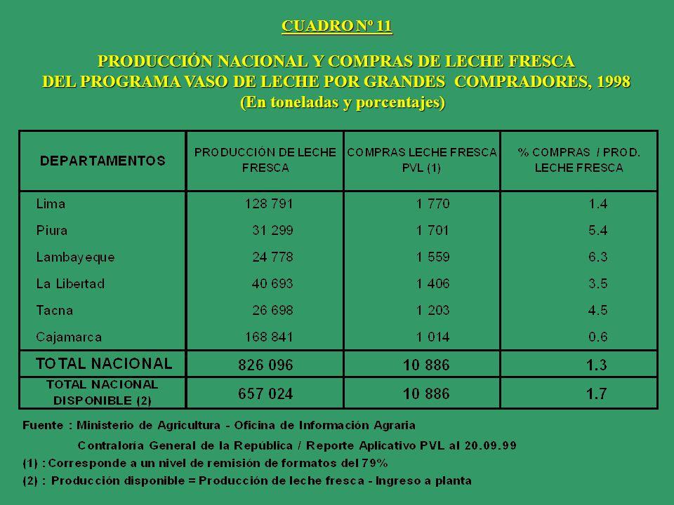 PRODUCCIÓN NACIONAL Y COMPRAS DE LECHE FRESCA DEL PROGRAMA VASO DE LECHE POR GRANDES COMPRADORES, 1998 (En toneladas y porcentajes) (En toneladas y po