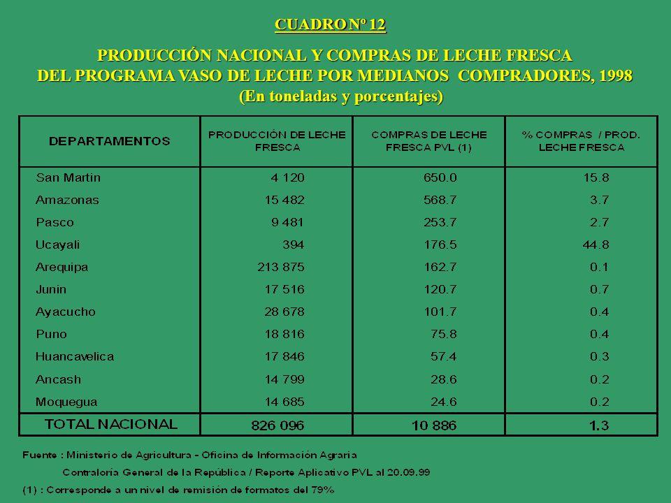 PRODUCCIÓN NACIONAL Y COMPRAS DE LECHE FRESCA DEL PROGRAMA VASO DE LECHE POR PEQUEÑOS COMPRADORES, 1998 (En toneladas y porcentajes) (En toneladas y porcentajes) CUADRO Nº 13