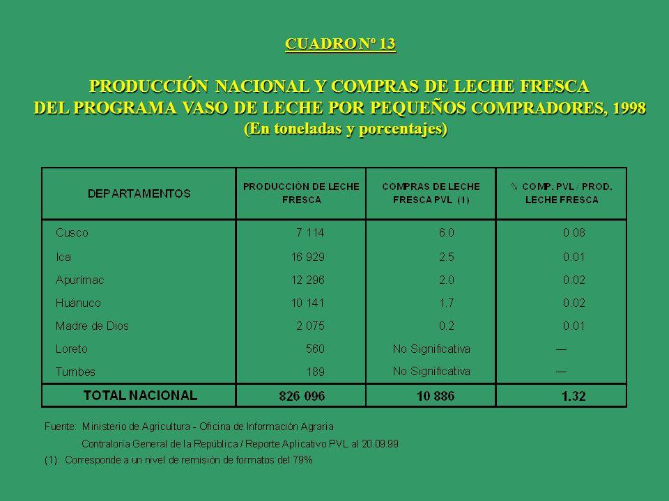PRODUCCIÓN NACIONAL Y COMPRAS DE LECHE FRESCA DEL PROGRAMA VASO DE LECHE POR PEQUEÑOS COMPRADORES, 1998 (En toneladas y porcentajes) (En toneladas y p