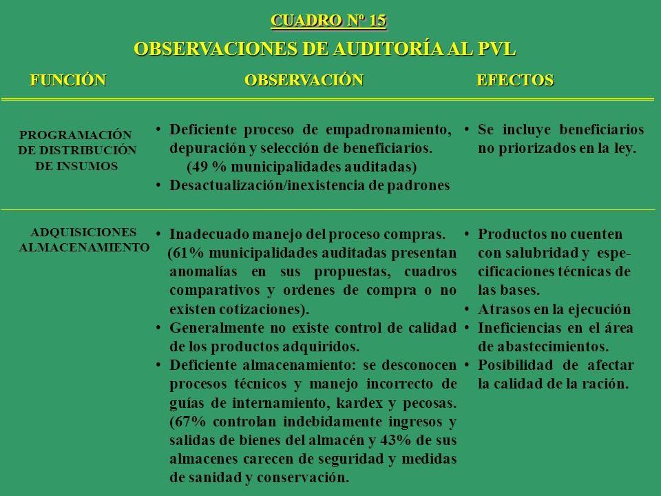 OBSERVACIONES DE AUDITORÍA AL PVL FUNCIÓNOBSERVACIÓNEFECTOS PROGRAMACIÓN DE DISTRIBUCIÓN DE INSUMOS ADQUISICIONES ALMACENAMIENTO Deficiente proceso de