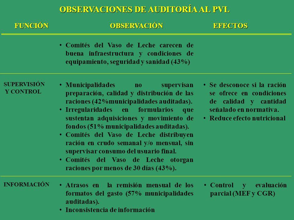 FUNCIÓNOBSERVACIÓNEFECTOS SUPERVISIÓN Y CONTROL INFORMACIÓN Municipalidades no supervisan preparación, calidad y distribución de las raciones (42%muni