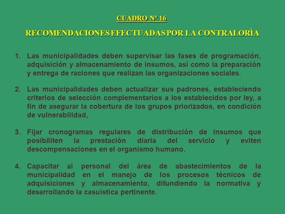 CUADRO Nº 16 RECOMENDACIONES EFECTUADAS POR LA CONTRALORÌA 1.Las municipalidades deben supervisar las fases de programación, adquisición y almacenamie