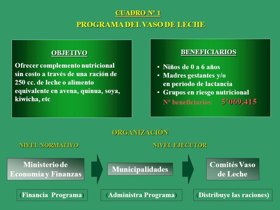 PRESUPUESTO DE LOS PROGRAMAS ALIMENTARIOS A CARGO DEL ESTADO (En millones de soles y porcentajes) (En millones de soles y porcentajes) CUADRO Nº 2