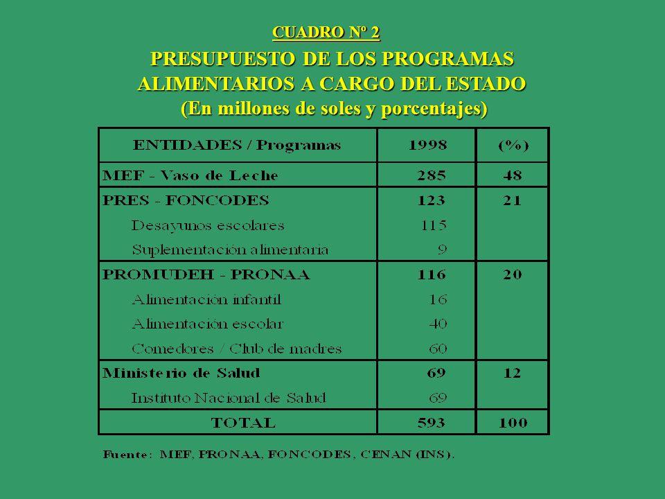 PLAN OPERATIVO INSTITUCIONAL 1998 MODALIDADES DE CONTROL SEGUIMIENTO DEL GASTO MENSUAL PLAN ANUAL DE AUDITORÍA 1998 INFORME DE GESTIÓN ANUAL ALCANCE NACIONAL 1813 MUNICIPALIDADES 17,319 FORMATOS PROCESADOS NACIONAL 1813 MUNICIPALIDADES 17,319 FORMATOS PROCESADOS MUESTRAL SNC: 84 AUDITORÍAS MUESTRAL SNC: 84 AUDITORÍAS NACIONAL CUADRO Nº 3