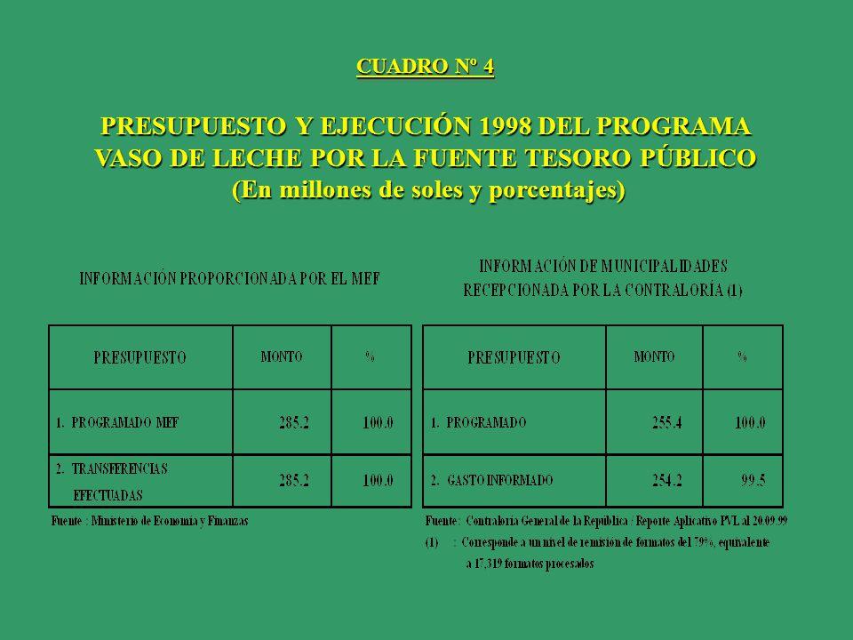 PRESUPUESTO Y EJECUCIÓN 1998 DEL PROGRAMA VASO DE LECHE POR LA FUENTE TESORO PÚBLICO (En millones de soles y porcentajes) (En millones de soles y porc