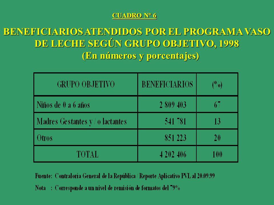 BENEFICIARIOS ATENDIDOS POR EL PROGRAMA VASO DE LECHE SEGÚN GRUPO OBJETIVO, 1998 (En números y porcentajes) (En números y porcentajes) CUADRO Nº 6