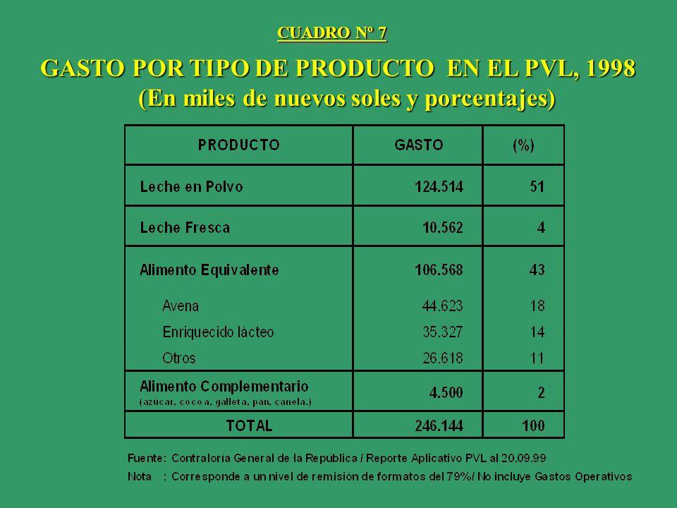 GASTO POR TIPO DE PRODUCTO EN EL PVL, 1998 (En miles de nuevos soles y porcentajes) (En miles de nuevos soles y porcentajes) CUADRO Nº 7