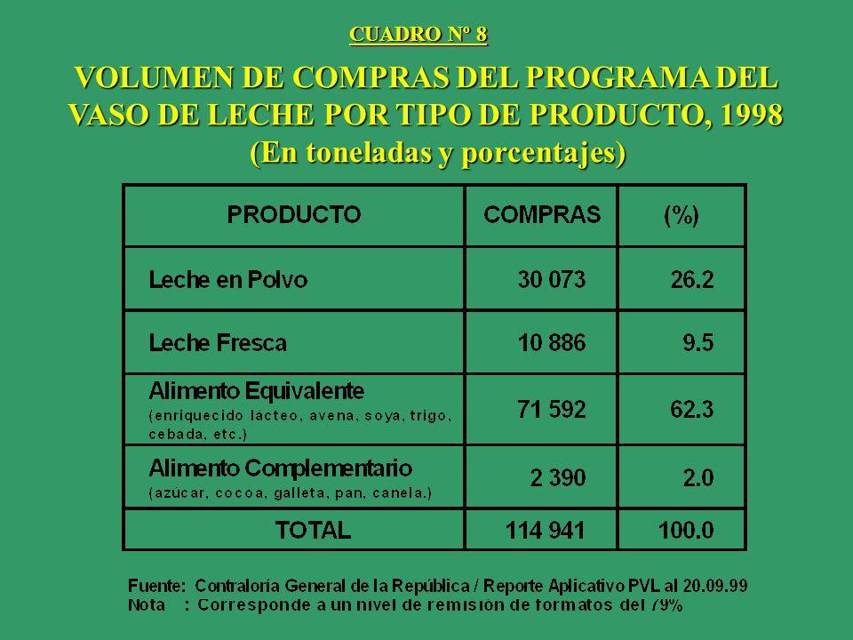 VOLUMEN DE COMPRAS DEL PROGRAMA DEL VASO DE LECHE POR TIPO DE PRODUCTO, 1998 (En toneladas y porcentajes) (En toneladas y porcentajes) CUADRO Nº 8