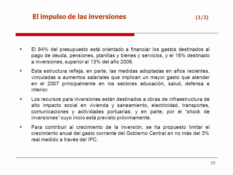 15 El impulso de las inversiones (1/2) El 84% del presupuesto está orientado a financiar los gastos destinados al pago de deuda, pensiones, planillas y bienes y servicios, y el 16% destinado a inversiones, superior al 13% del año 2006.