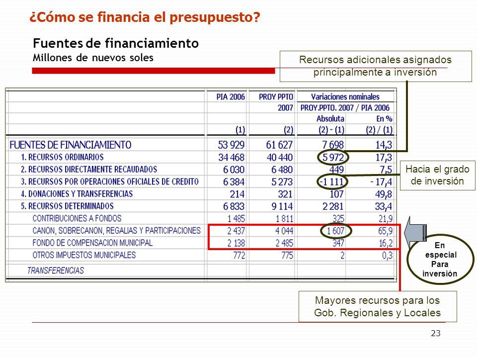 23 Fuentes de financiamiento Millones de nuevos soles ¿Cómo se financia el presupuesto.