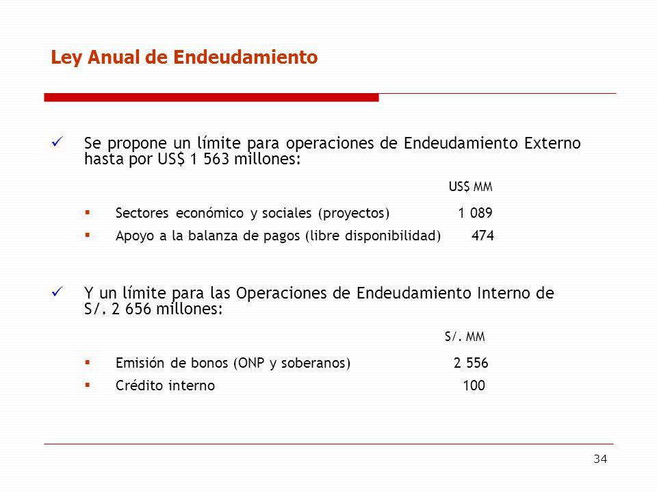 34 Ley Anual de Endeudamiento Se propone un límite para operaciones de Endeudamiento Externo hasta por US$ 1 563 millones: US$ MM Sectores económico y sociales (proyectos) 1 089 Apoyo a la balanza de pagos (libre disponibilidad) 474 Y un límite para las Operaciones de Endeudamiento Interno de S/.