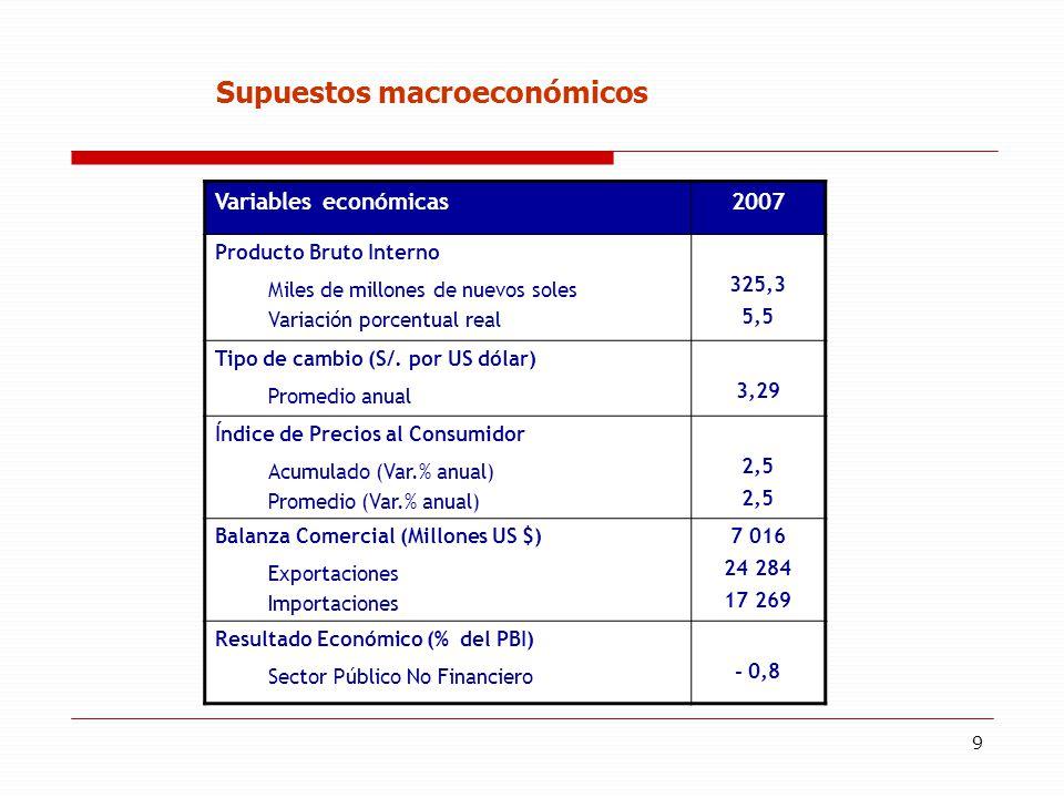 9 Supuestos macroeconómicos Variables económicas2007 Producto Bruto Interno Miles de millones de nuevos soles Variación porcentual real 325,3 5,5 Tipo de cambio (S/.