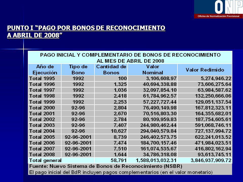 PUNTO I PAGO POR BONOS DE RECONOCIMIENTO A ABRIL DE 2008