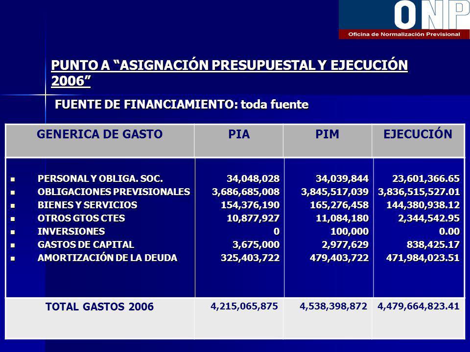 PUNTO A ASIGNACIÓN PRESUPUESTAL Y EJECUCIÓN 2006 FUENTE DE FINANCIAMIENTO: toda fuente GENERICA DE GASTOPIAPIMEJECUCIÓN PERSONAL Y OBLIGA.