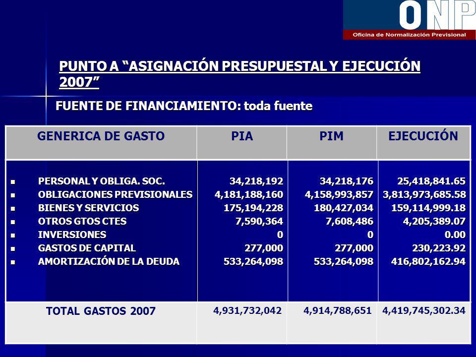 PUNTO A ASIGNACIÓN PRESUPUESTAL Y EJECUCIÓN 2007 FUENTE DE FINANCIAMIENTO: toda fuente GENERICA DE GASTOPIAPIMEJECUCIÓN PERSONAL Y OBLIGA.