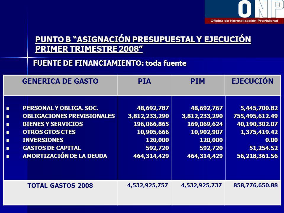 PUNTO B ASIGNACIÓN PRESUPUESTAL Y EJECUCIÓN PRIMER TRIMESTRE 2008 FUENTE DE FINANCIAMIENTO: toda fuente GENERICA DE GASTOPIAPIMEJECUCIÓN PERSONAL Y OBLIGA.
