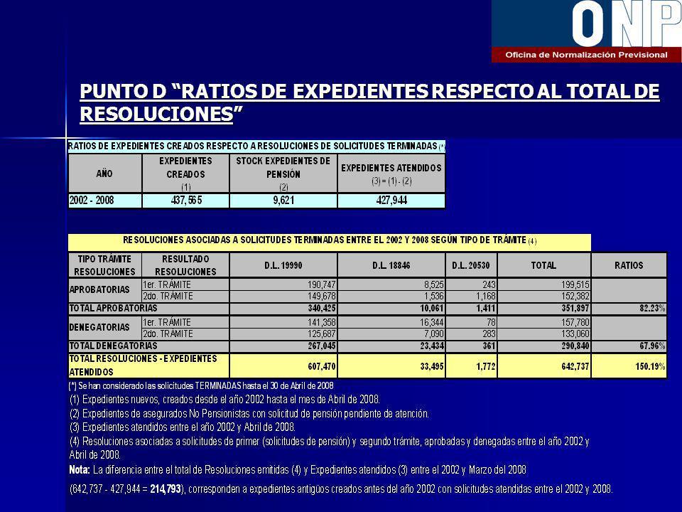 PUNTO D RATIOS DE EXPEDIENTES RESPECTO AL TOTAL DE RESOLUCIONES