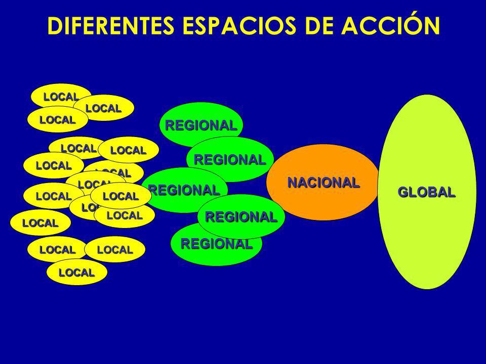 DIFERENTES ESPACIOS DE ACCIÓN LOCAL LOCAL LOCAL LOCAL LOCAL LOCAL LOCAL LOCAL LOCAL LOCAL REGIONAL REGIONAL REGIONAL REGIONAL NACIONAL LOCAL LOCAL LOC