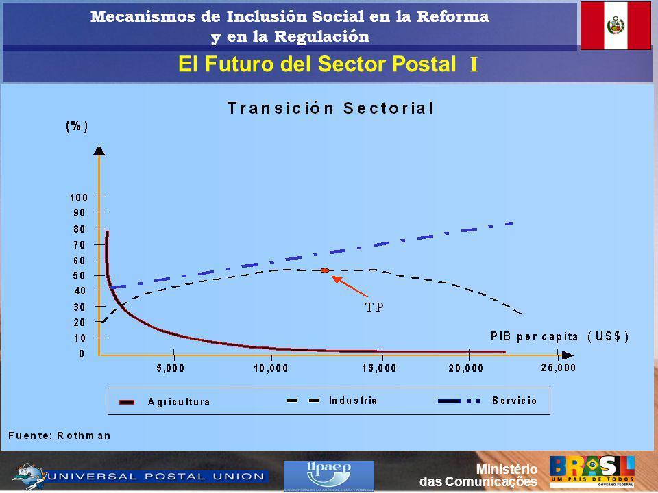 El Futuro del Sector Postal I Ministério das Comunicações Mecanismos de Inclusión Social en la Reforma y en la Regulación