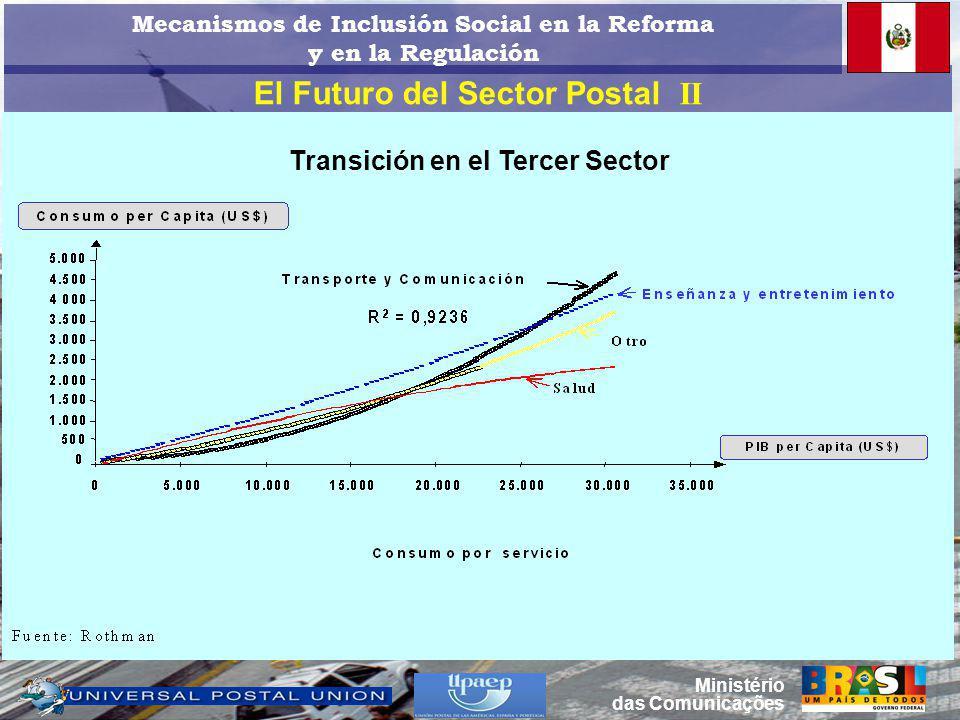 El Futuro del Sector Postal II Ministério das Comunicações Transición en el Tercer Sector Mecanismos de Inclusión Social en la Reforma y en la Regulación