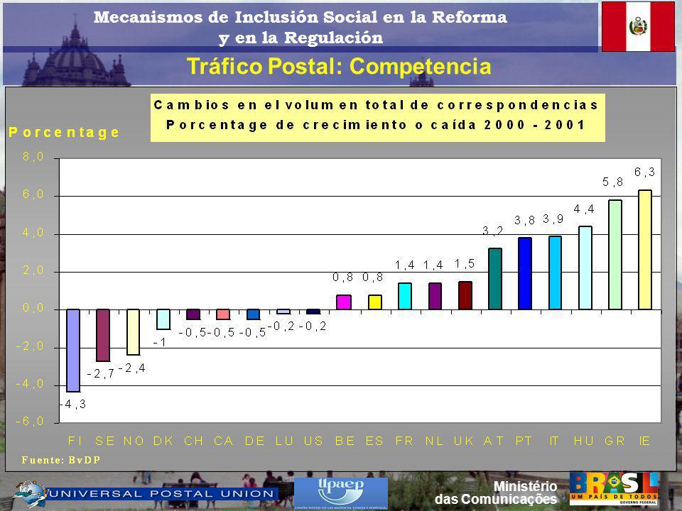 Tráfico Postal: Competencia Ministério das Comunicações Mecanismos de Inclusión Social en la Reforma y en la Regulación
