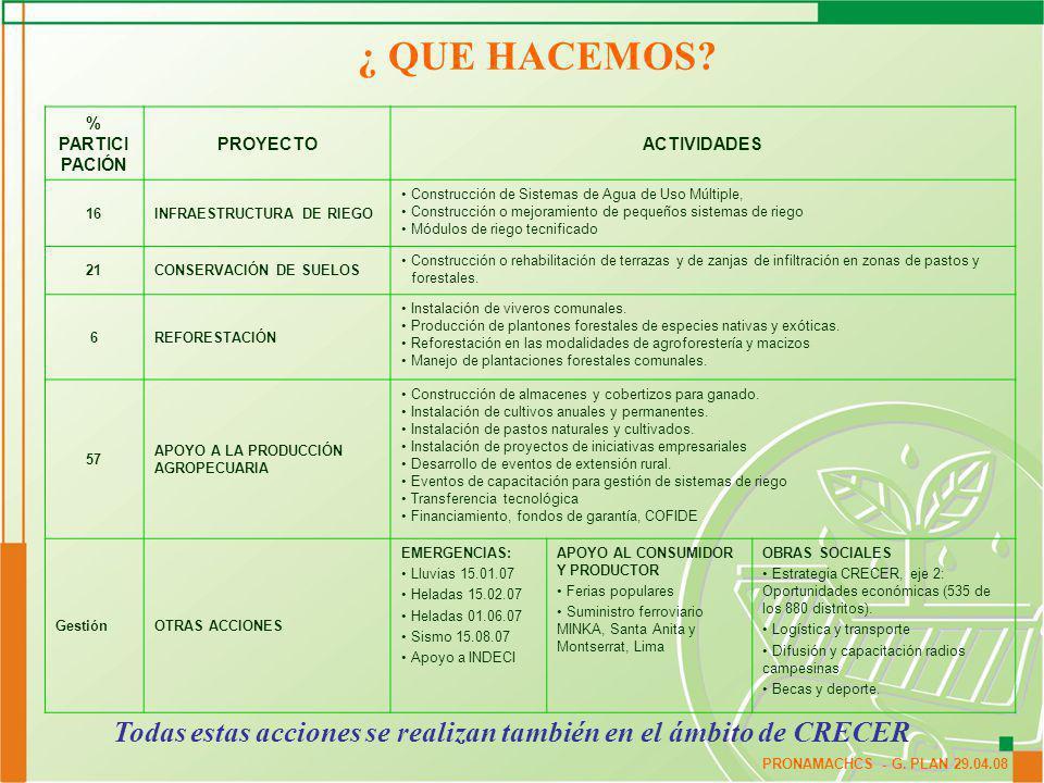 PRONAMACHCS - G.PLAN 29.04.08 Evolución Presupuesto Asignado y Ejecutado G.