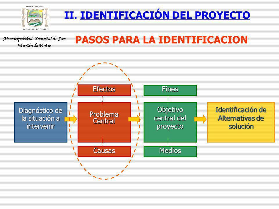 Diagnóstico de la situación a intervenir Problema Central Efectos Causas Objetivo central del proyecto Fines Medios Identificación de Alternativas de