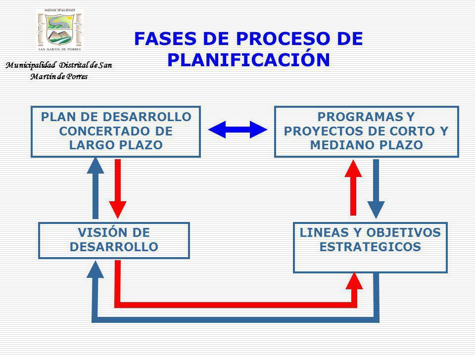 FASES DE PROCESO DE PLANIFICACIÓN PLAN DE DESARROLLO CONCERTADO DE LARGO PLAZO VISIÓN DE DESARROLLO LINEAS Y OBJETIVOS ESTRATEGICOS PROGRAMAS Y PROYEC