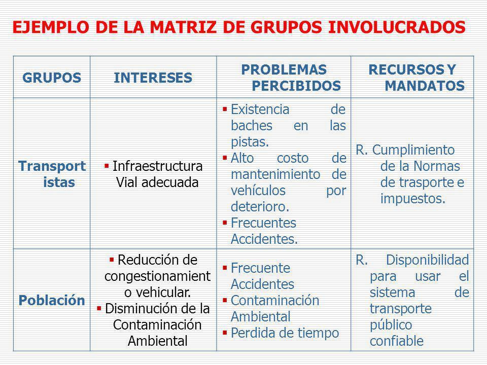 EJEMPLO DE LA MATRIZ DE GRUPOS INVOLUCRADOS GRUPOSINTERESES PROBLEMAS PERCIBIDOS RECURSOS Y MANDATOS Transport istas Infraestructura Vial adecuada Exi