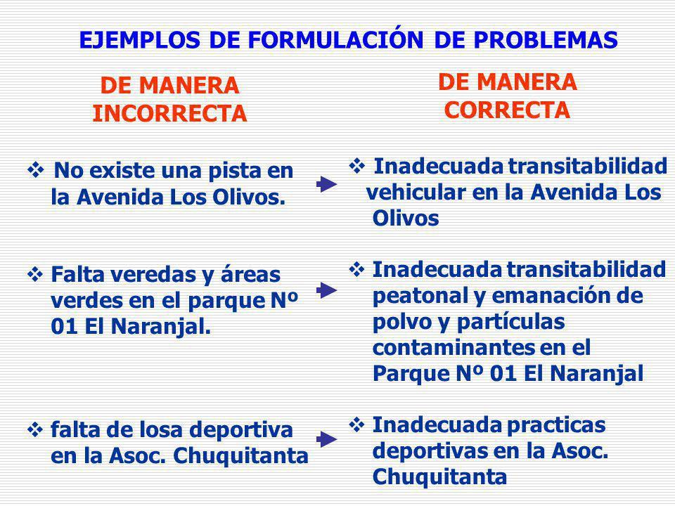 EJEMPLOS DE FORMULACIÓN DE PROBLEMAS DE MANERA INCORRECTA No existe una pista en la Avenida Los Olivos. Falta veredas y áreas verdes en el parque Nº 0