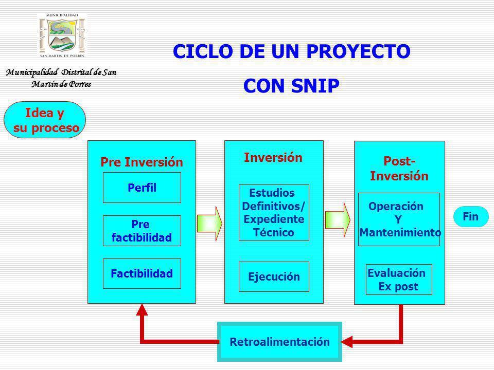 CICLO DE UN PROYECTO CON SNIP Fin Retroalimentación Inversión Estudios Definitivos/ Expediente Técnico Ejecución Pre Inversión Perfil Pre factibilidad