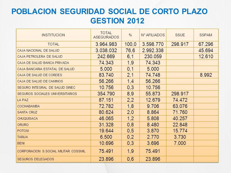 POBLACION SEGURIDAD SOCIAL DE CORTO PLAZO GESTION 2012