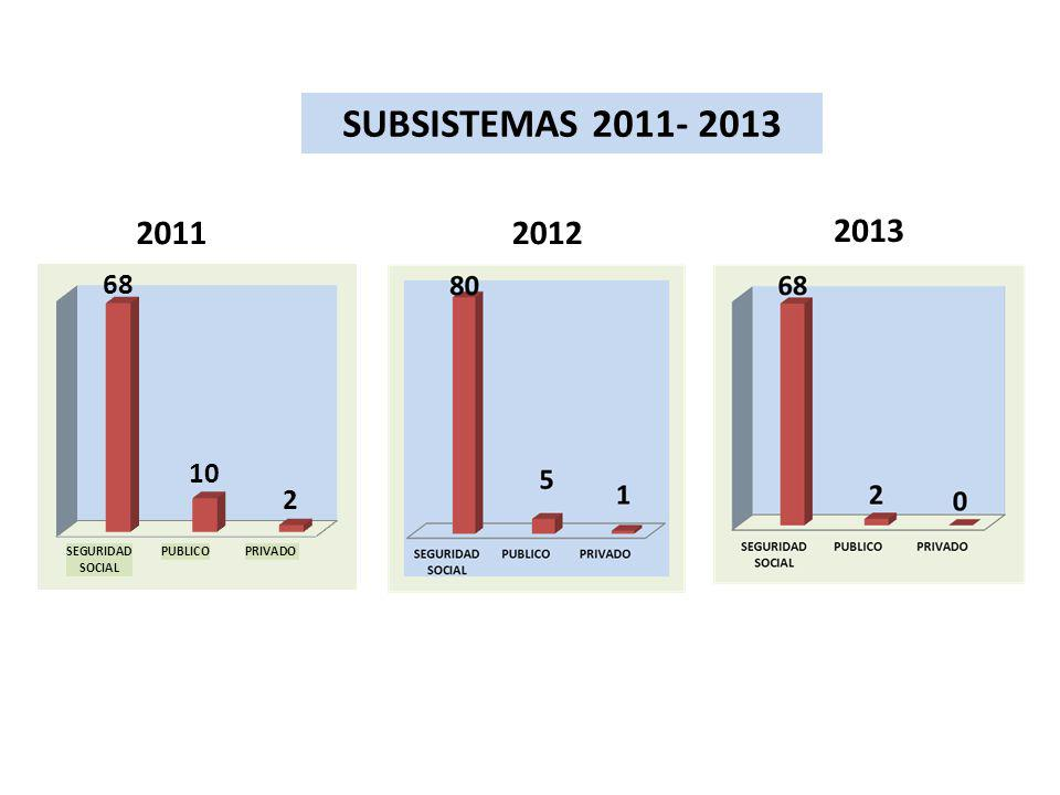 SUBSISTEMAS 2011- 2013 20112012 2013
