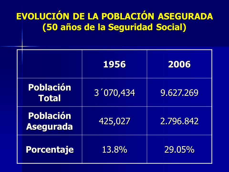 EVOLUCIÓN DE LA POBLACIÓN ASEGURADA (50 años de la Seguridad Social) 19562006 Población Total 3´070,4349.627.269 Población Asegurada 425,0272.796.842