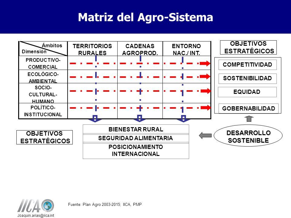Joaquin.arias@iica.int COMPETITIVIDAD SOSTENIBILIDAD EQUIDAD GOBERNABILIDAD DESARROLLO SOSTENIBLE BIENESTAR RURAL SEGURIDAD ALIMENTARIA POSICIONAMIENTO INTERNACIONAL POLÍTICO- INSTITUCIONAL SOCIO- CULTURAL- HUMANO ECOLÓGICO- AMBIENTAL PRODUCTIVO- COMERCIAL ENTORNO NAC./ INT.