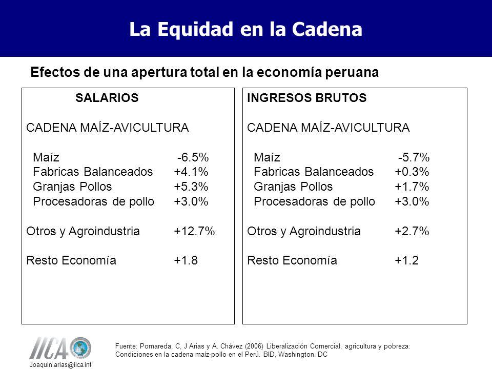 Joaquin.arias@iica.int Equidad en la Cadena Efectos de una apertura total en la economía peruana SALARIOS CADENA MAÍZ-AVICULTURA Maíz -6.5% Fabricas Balanceados+4.1% Granjas Pollos+5.3% Procesadoras de pollo+3.0% Otros y Agroindustria+12.7% Resto Economía+1.8 INGRESOS BRUTOS CADENA MAÍZ-AVICULTURA Maíz -5.7% Fabricas Balanceados+0.3% Granjas Pollos+1.7% Procesadoras de pollo+3.0% Otros y Agroindustria+2.7% Resto Economía+1.2 Fuente: Pomareda, C, J Arias y A.