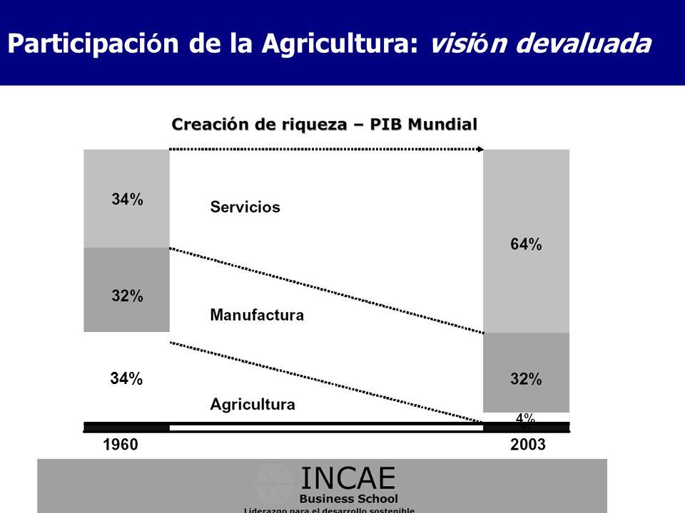 Joaquin.arias@iica.int Participaci ó n de la Agricultura: visi ó n devaluada 34% 4%