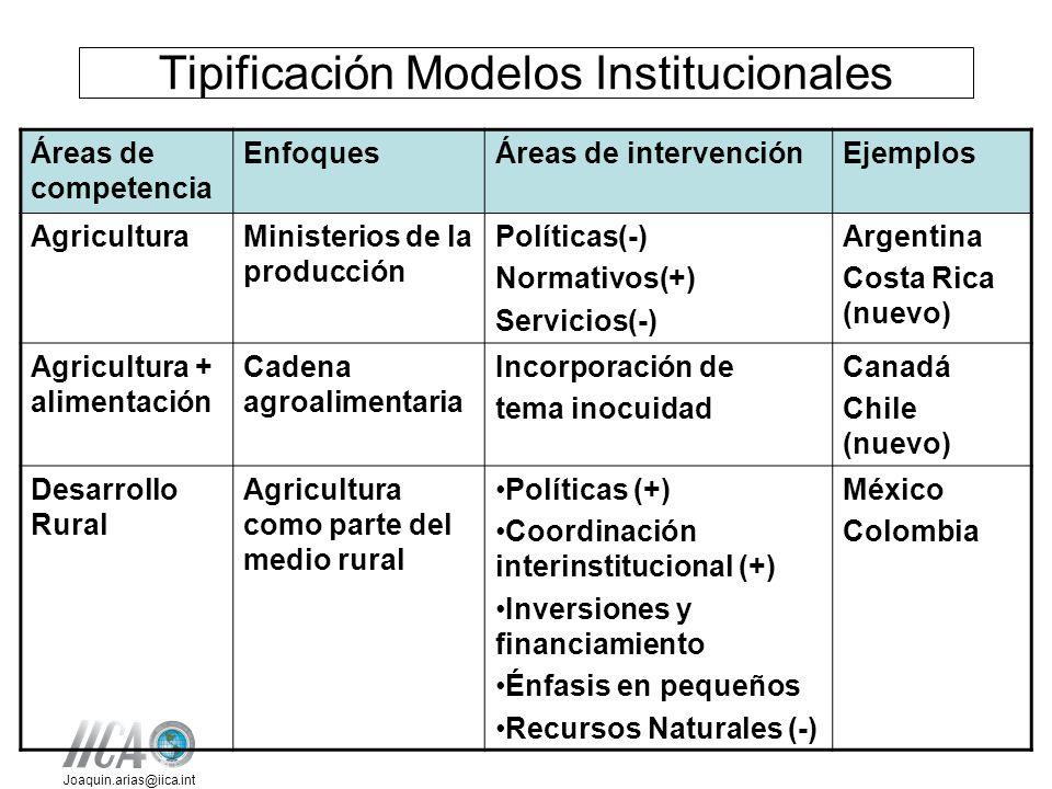 Joaquin.arias@iica.int Tipificación Modelos Institucionales Áreas de competencia EnfoquesÁreas de intervenciónEjemplos AgriculturaMinisterios de la pr